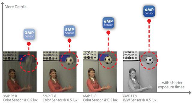 mx_3-6MP_Comparison.jpg_formatVGA